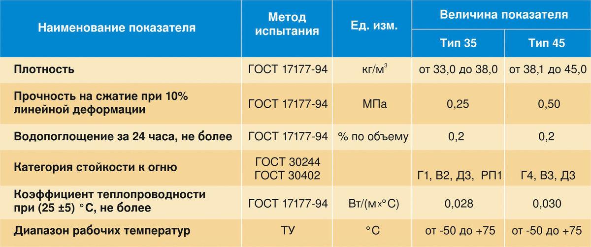 Характеристики экструдированного пенополистирола для теплоизоляции теплого пола