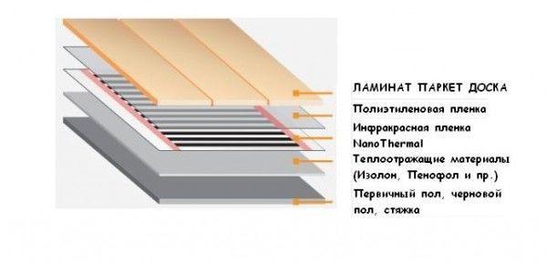 Инфракрасный пленочный теплый пол под декоративные покрытия