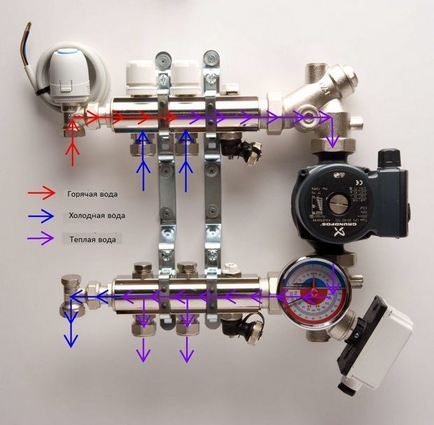 Как поступает вода в систему теплого электро водяного пола