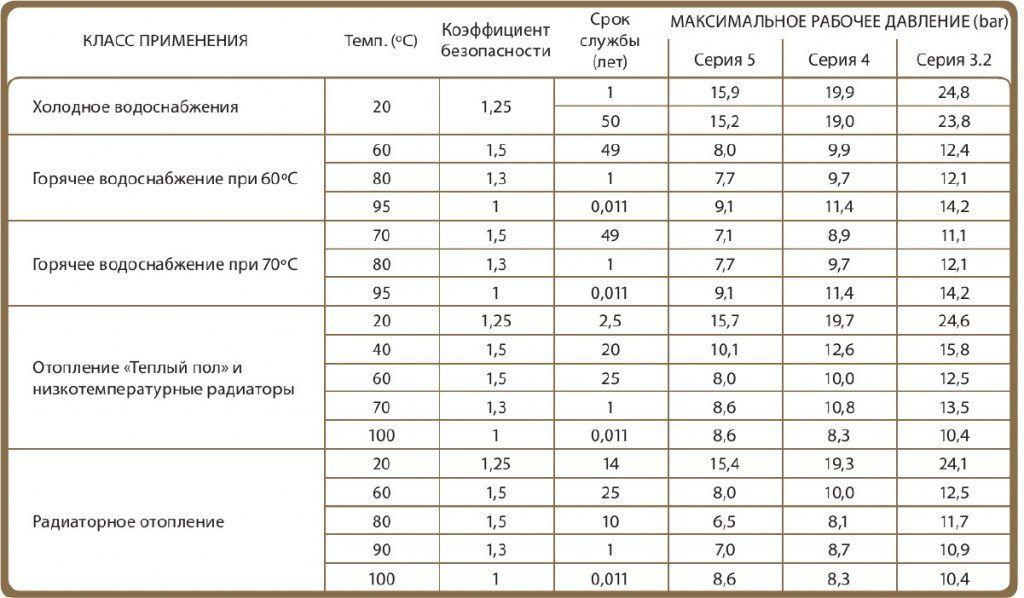 Клас применения труб из сшитого полиэтилена