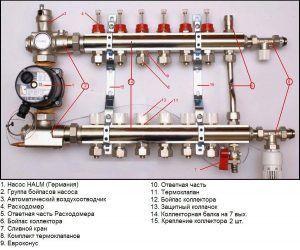 Коллекторная группа системы отопления и теплого пола Luxor
