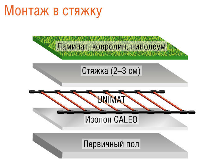Комплект теплого пола Caleo UNIMAT RAIL-0300