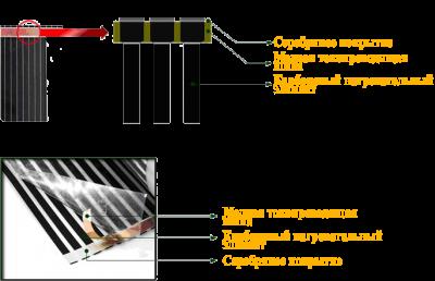 Конструкция инфракрасного теплого пола