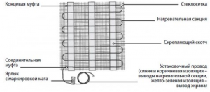 Конструкция нагревательного мата Warmstad