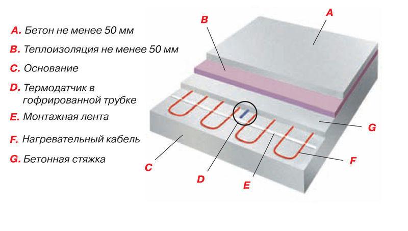 Конструкция пирога для нагревательного кабеля Thermo