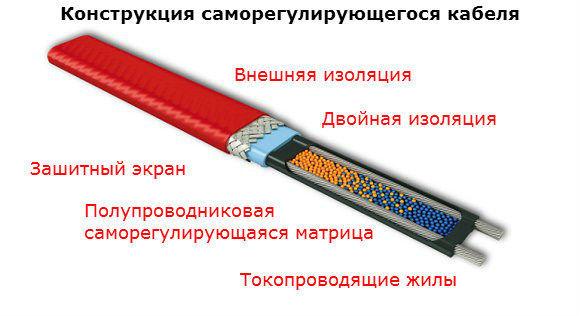 Конструкция саморегулируещегося кабеля