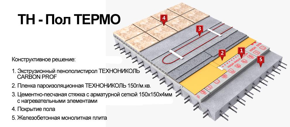 Конструкция укладки теплого пола Thermo