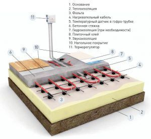 Монтаж электрического теплого пола на кухне