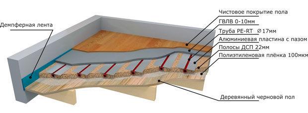 Монтаж теплого водяного пола в деревянный черновой