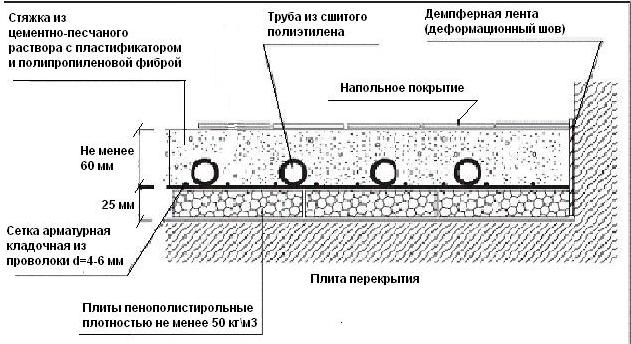 Монтаж труб водяного теплого пола