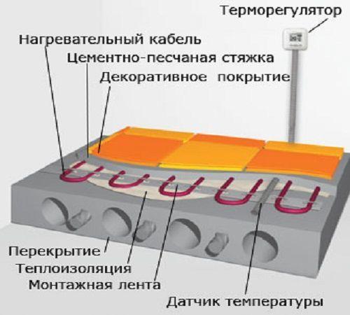 Схема теплого пола под плиткой