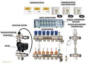 Оборудование для системы водяного теплого пола