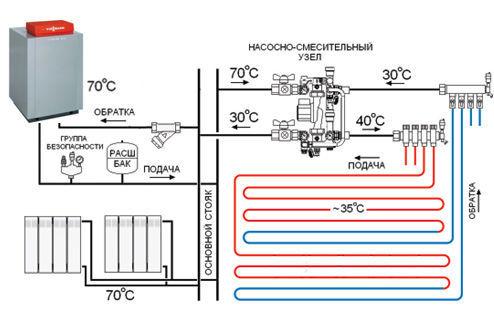 Общий вид всей системы водяного теплого пола
