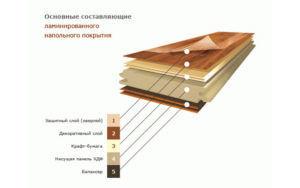 Основные составляющие ламинированного напольного покрытия