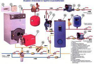 Особенности подключения котла к системе отопления