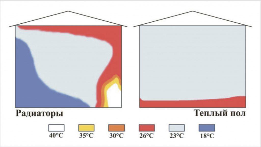 Отопление от радиатора и теплого пола