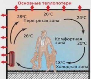 Отопление водяным теплым полом
