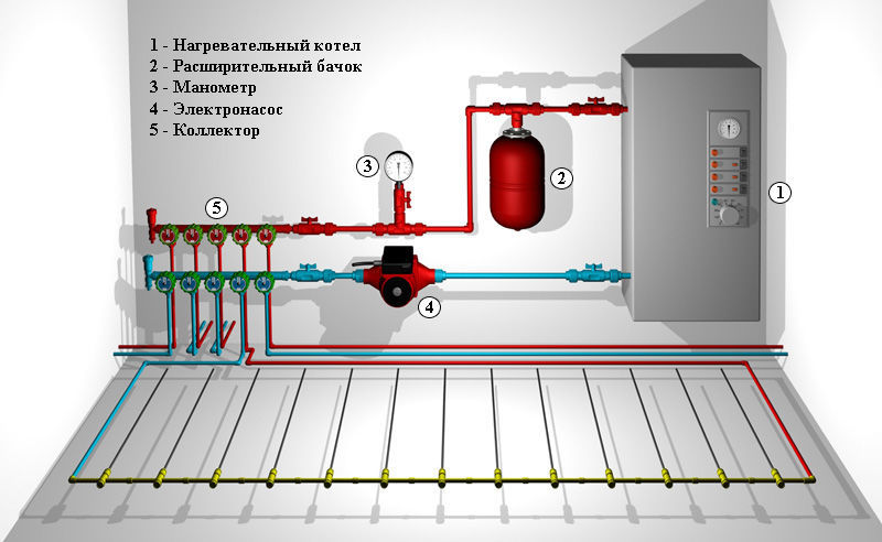 Подключение водного теплого пола к системе отопления