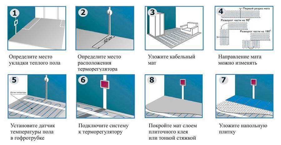 Поэтапная установка нагревательных матов