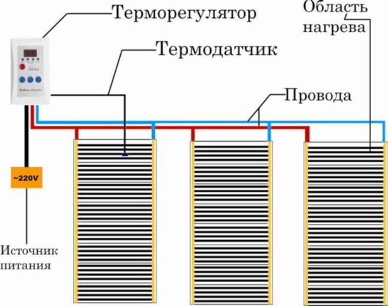 Схема инфракрасного теплого пола под покрытия