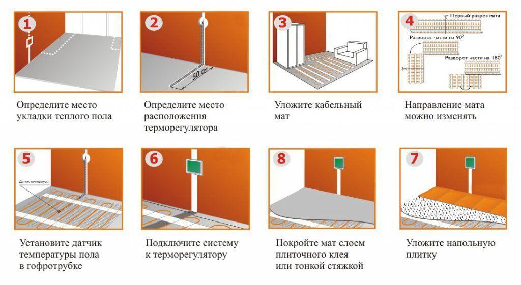 Пошаговая инструкция монтажа нагрвательных матов Thermo