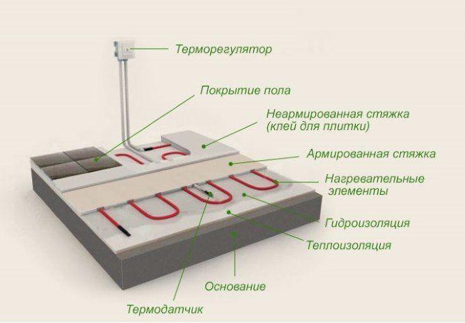 Правильное расположение теплоизоляции для водяного теплого пола