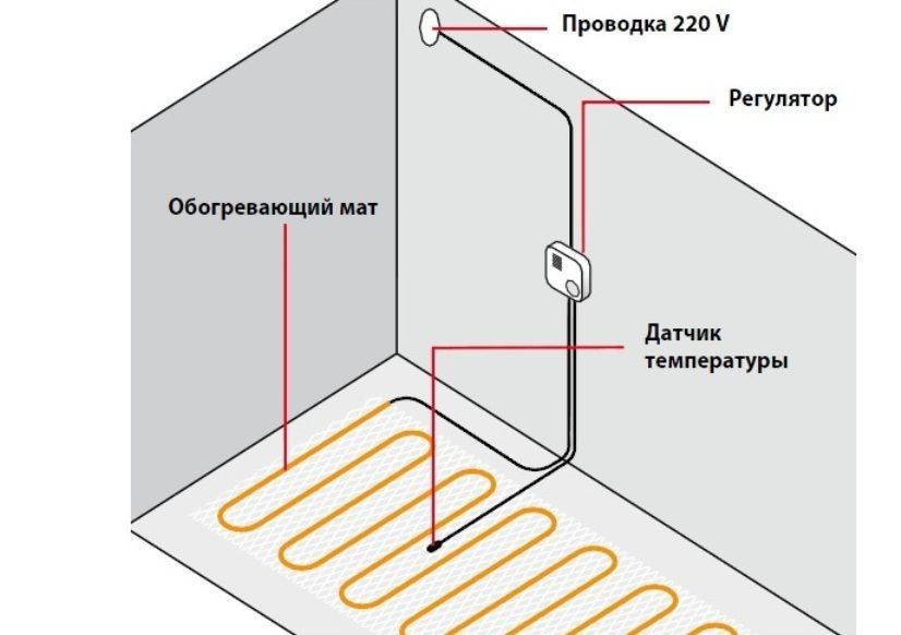 Правильное размещение проводки теплого пола