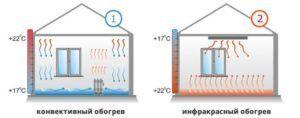 Преимущества электрических систем отопления перед конвективными