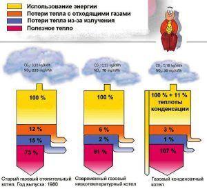 Преимущество системы газового конденсатного котла