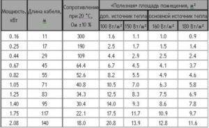 Примерная таблица расчета мощности и длины нагревательного кабеля