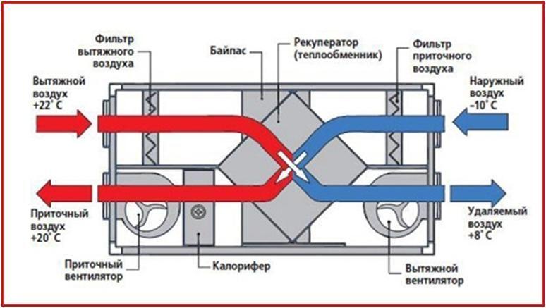 Принцип действия приточной установки с функцией теплообмена