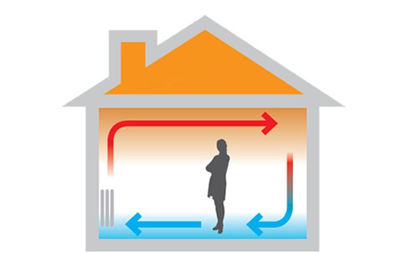 Принцип работы радиаторного отопления