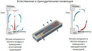 Принцип работы внутрипольного конвектора