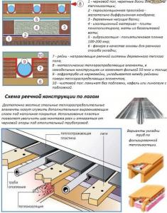 Принцип устройства деревянной системы теплого пола реечного типа