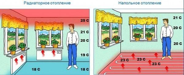 Радиаторное и напольное отопление