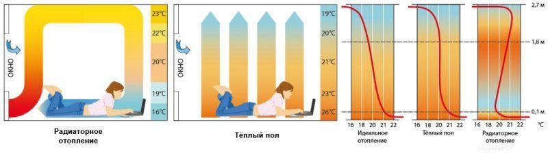 Распределение температуры в помещении с тёплым полом