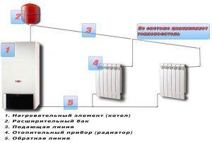 Разводка отопления в частном доме