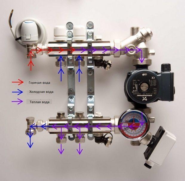 Сервопривод коллектора отопления