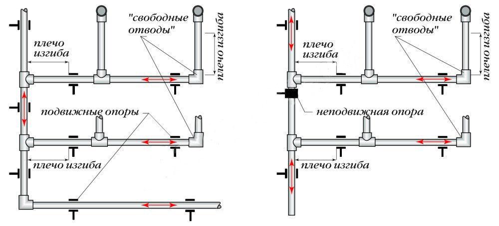 Схема фитингов для полиэтиленовых труб