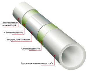 Схема металлопластиковой трубы для теплого водяного пола