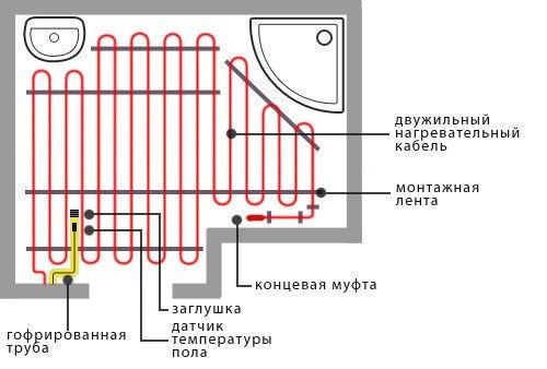 Схема монтажа электрического кабеля на пол