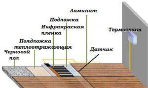 Схема монтажа электрического теплого пола под ламинат