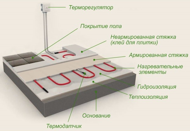 Схема монтажа кабельного мата