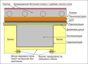 Схема пирога основания в бане с водяным теплым полом