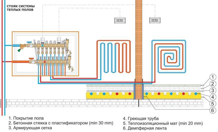 Схема подключения контуров водного теплого пола