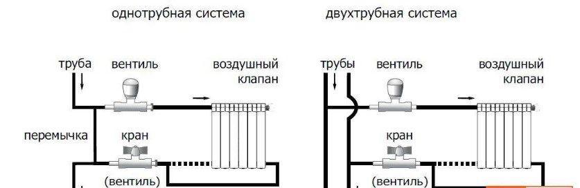 Схема подключения однотрубной и двухтрубной системы отопления без циркуляционного насоса