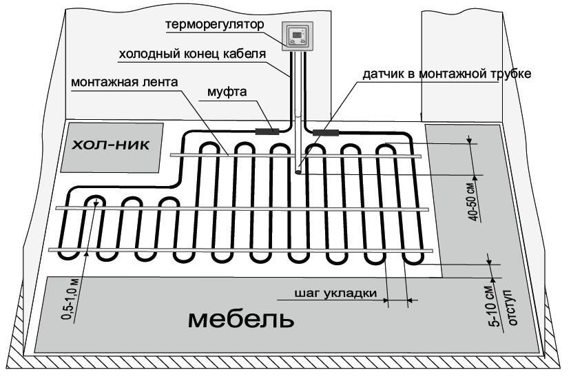 Схема правильного расположения теплого пола