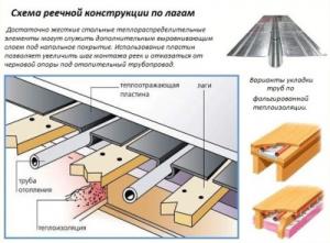 Схема реечной конструкции по лагам