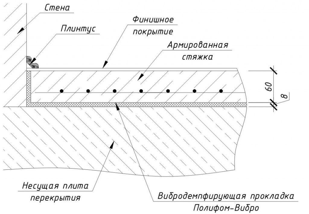 Схема стяжки для водяного теплого пола
