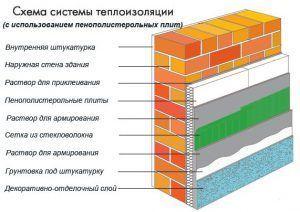 Схема теплоизоляции с использованием пенополистирольных плит